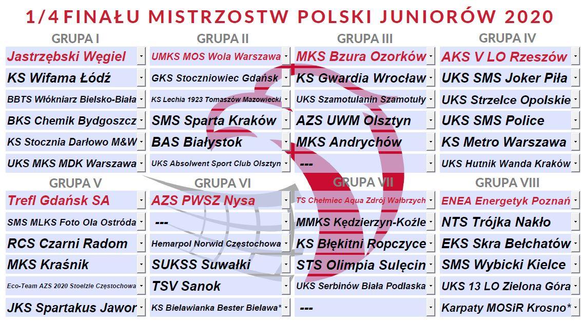 Losowanie ćwierćfinału MP Juniorów 2020