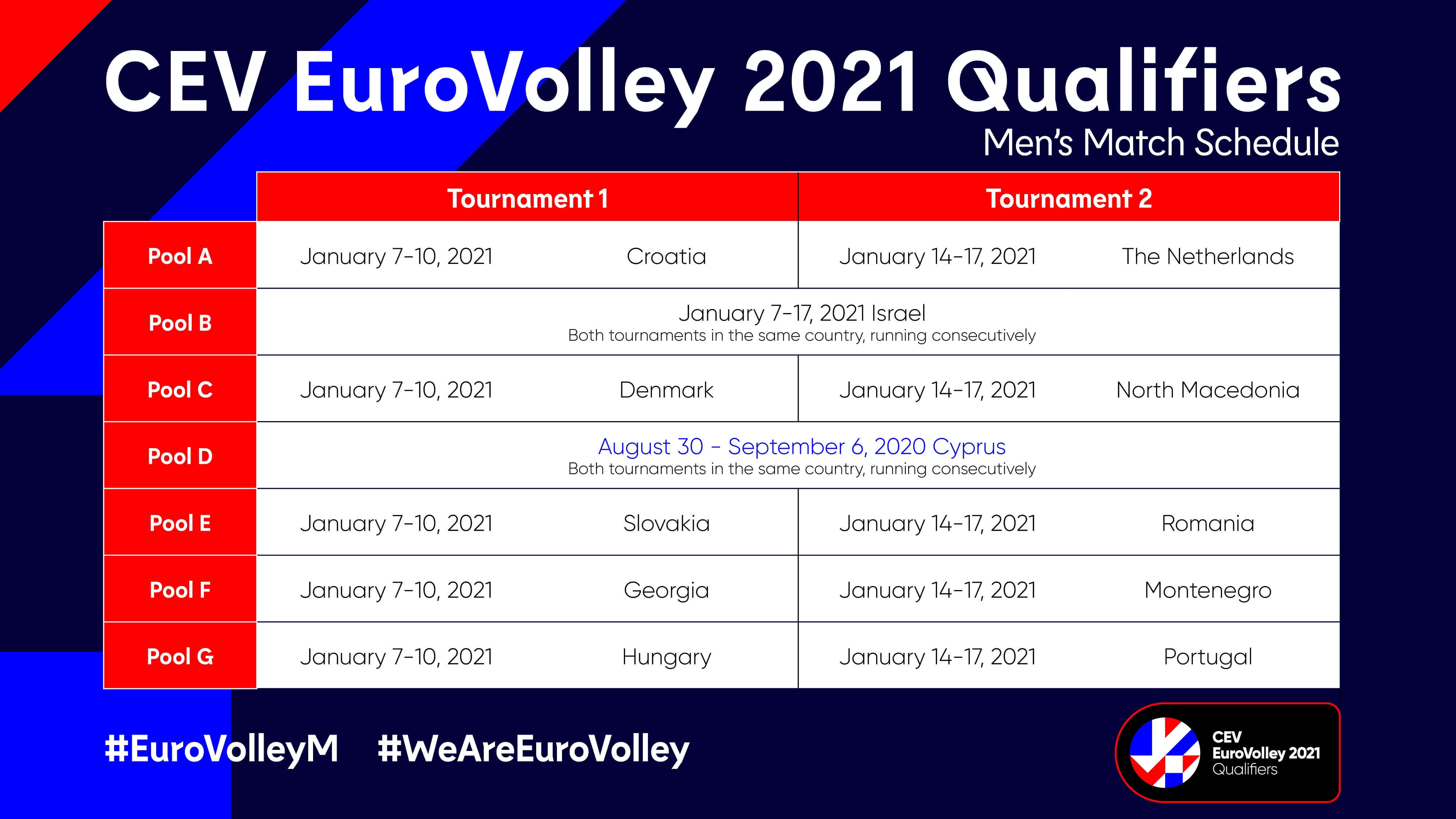 EuroVolley 2021 Qualifiers men